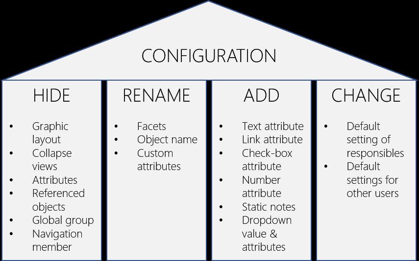 Konfiguration der Methode im Admin-Bereich