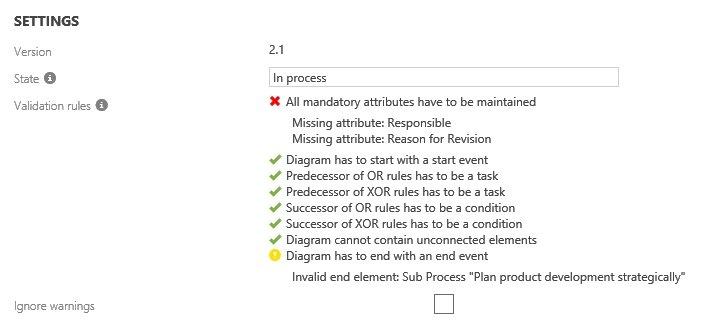 Prozessvalidierung nach BPMN2.0