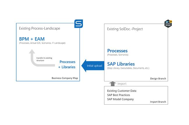Initial Ihr bestehendes SAP® SolMan Projekt nach Symbio überführen