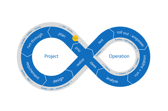 SAP S/4Hana Projekte beschleunigen